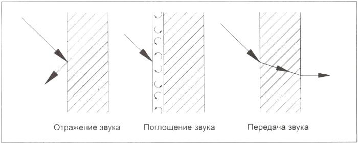 схема поглощения, передачи и отражения звука